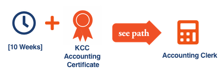 KCC Future Insight career path illustration with icons for the KCC Future Insight Accounting Certificate for the Accounting Clerk career