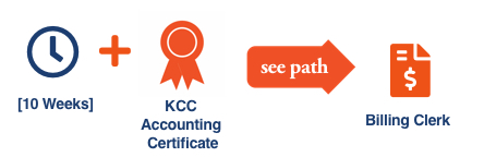 KCC Future Insight career path illustration with icons for the KCC Future Insight Accounting Certificate for the Billing Clerk career