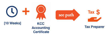 KCC Future Insight career path illustration with icons for the KCC Future Insight Accounting Certificate for the Tax Preparercareer