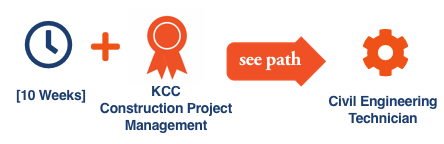 KCC Future Insight career path illustration with icons for the KCC Future Insight Construction Project Management certificate for the Civil Engineering Technician career