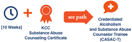 KCC Future Insight career path illustration with icons for the KCC Future Insight Substance Abuse Counseling Degree for the CASAC-T career