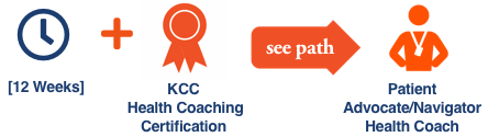 KCC Future Insight career path illustration with icons for the KCC Future Insight Health Coaching Certification for the Patient Advocate/Health Coach career