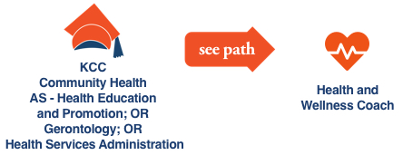 KCC Future Insight career path illustration with icons for the KCC Future Insight Community Health Associate Degree for Health and Wellness Coach career