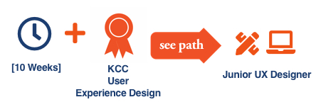 KCC Future Insight career path illustration with icons for the KCC Future Insight User Experience Design Certificate for Junior UX Designer career