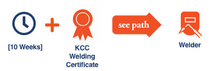 KCC Future Insight career path illustration with icons for the KCC Future Insight Welding Certificate for the Welding career