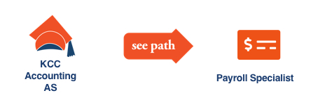 KCC Future Insight career path illustration with icons for KCC Accounting Associate Degree for Payroll Specialist