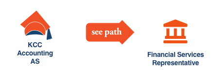 KCC Future Insight career path illustration with icons for Accounting, Financial Services Representative
