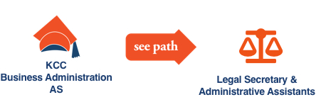 KCC Future Insight career path illustration with icons for Business Adminstration Associates Degree for Legal Secretary & Adminstrative Assistants