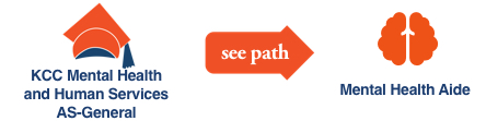 KCC Future Insight career path illustration with icons for Mental Health Aide