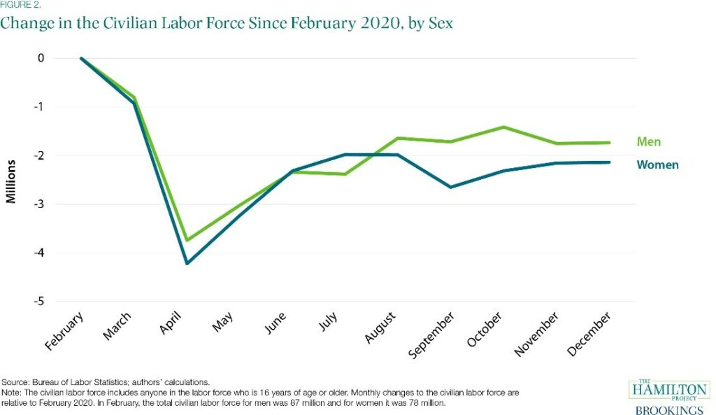 Figure 2, Line graph showing Change in the Civilian Labor Force Since February 2020, by Sex,workforce training