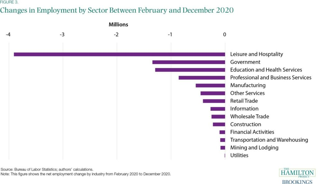 Figure 3, Bar graph showing changes in Employment by Sector between February and December 2020,workforce training