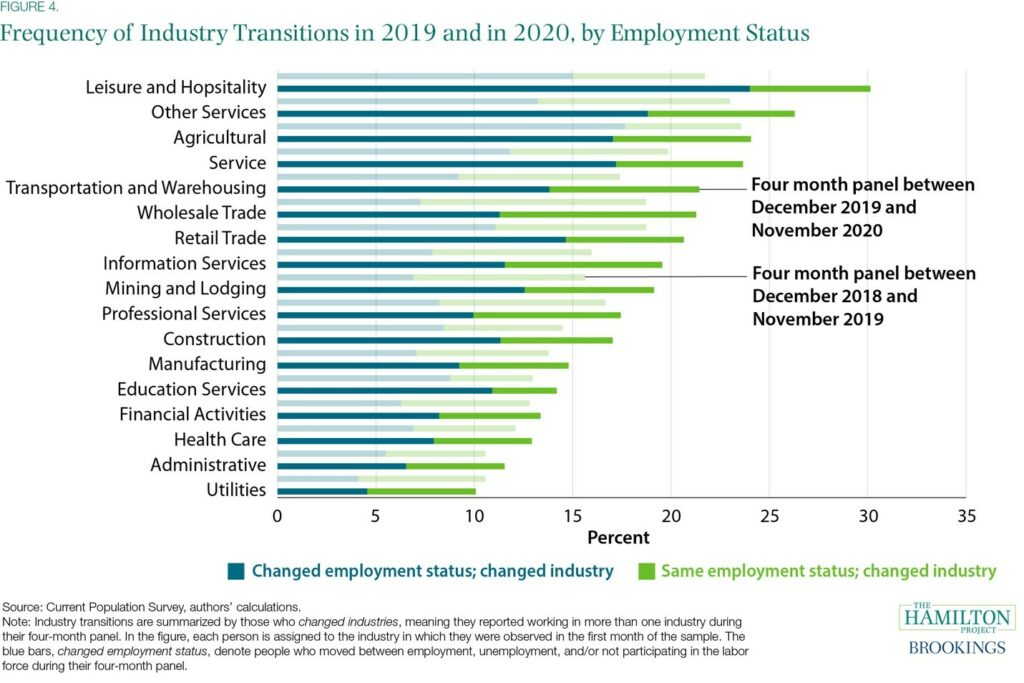 Figure 4, a bar graph showing Frequency of Industry Transitions in 2019 and 2020, by Employment Status,workforce training