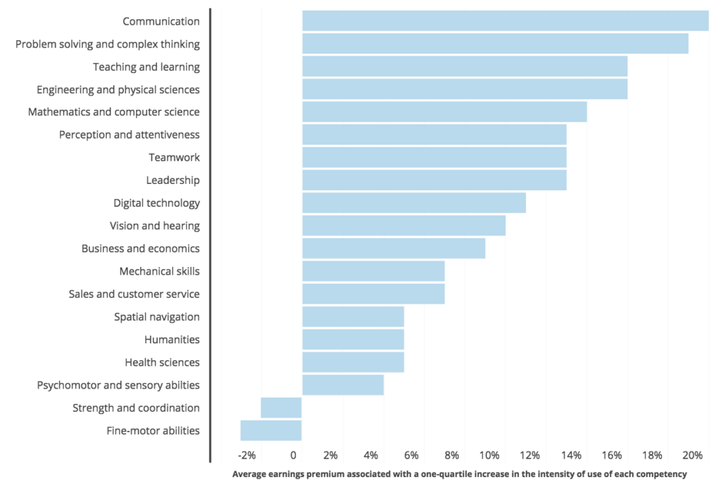 Bar chart, Communication Has the Highest Earnings Premium Associated with Higher Intensity of Use